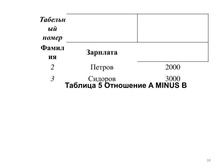 Таблица 5 Отношение A MINUS B