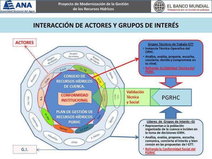 INTERACCIÓN DE ACTORES Y GRUPOS DE INTERÉS