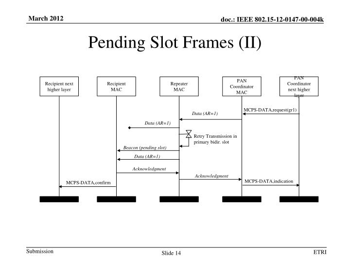 Pending Slot Frames (II)