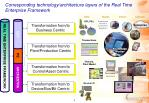 corresponding technology architecture layers of the real time enterprise framework