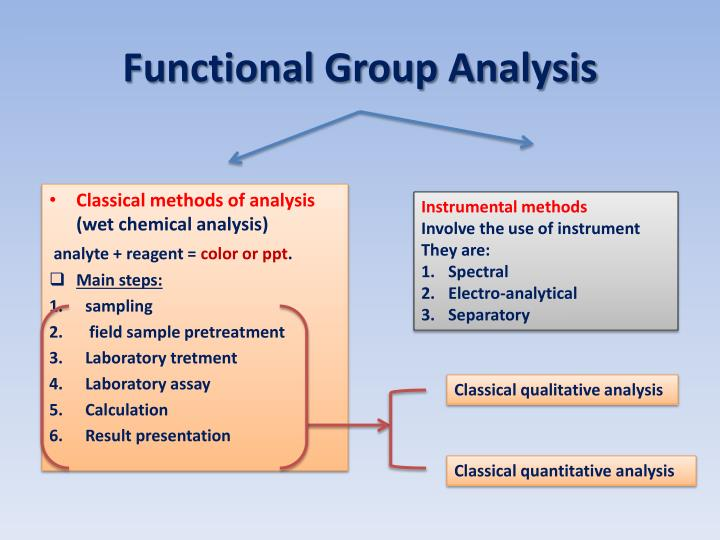 functional group analysis Quantitative infrared spectroscopy objective: produced by the absorption of incident radiation by the vibrational modes of functional groups in the molecule the absorptions adhere to beer's law thus, analysis of the infrared spectral band intensities as a function of solute concentration provides a straightforward.