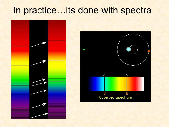 In practice…its done with spectra