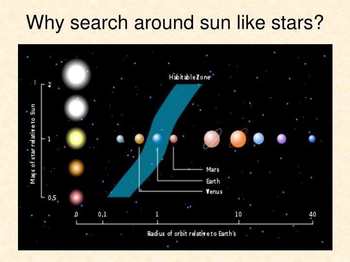 Why search around sun like stars?