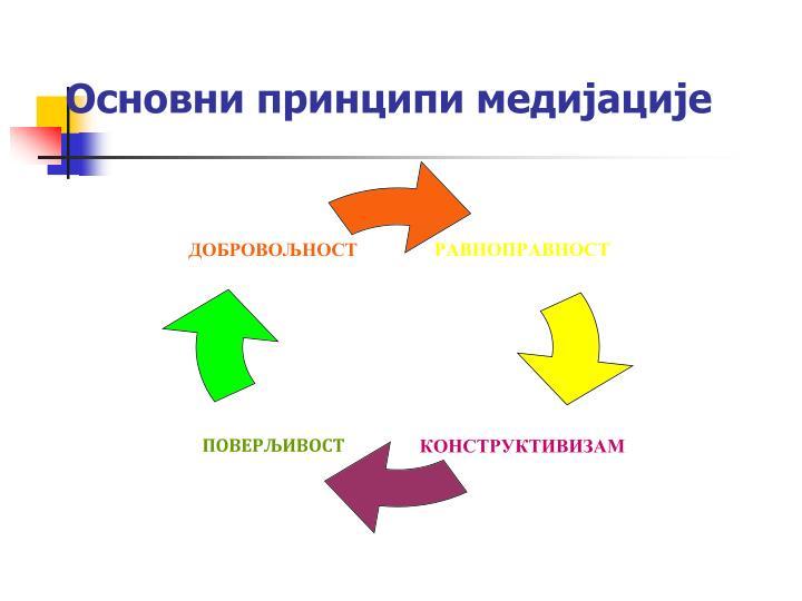 Основни принципи медијације