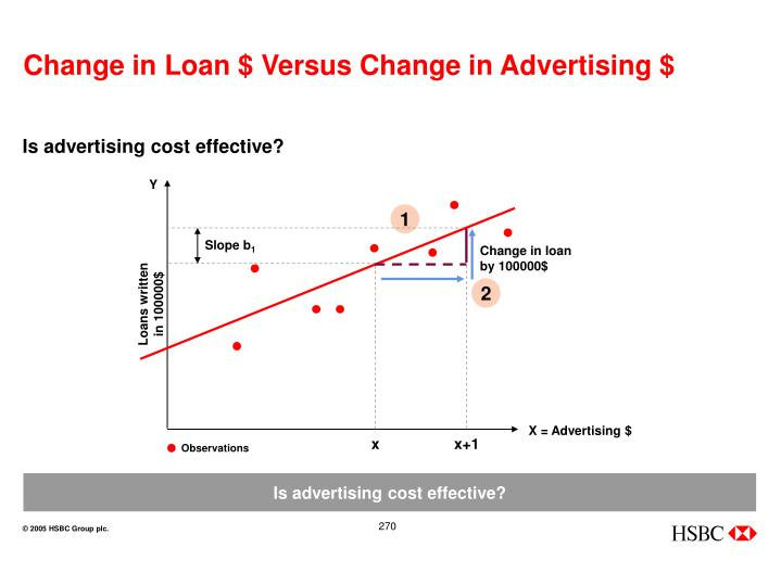 Change in Loan $ Versus Change in Advertising $