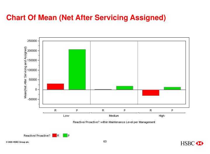 Chart Of Mean (Net After Servicing Assigned)