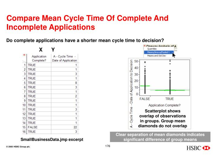 Compare Mean Cycle Time Of Complete And Incomplete Applications