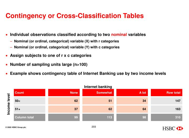 Contingency or Cross-Classification Tables