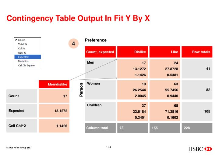 Contingency Table Output In Fit Y By X