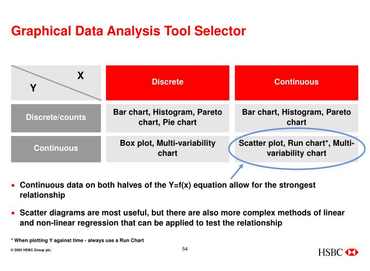 Graphical Data Analysis Tool Selector