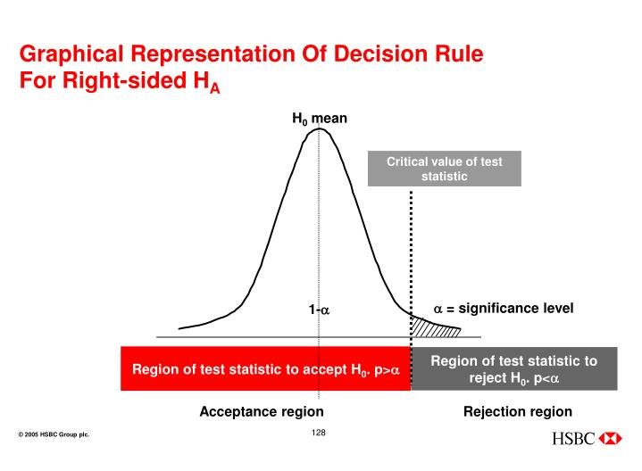 Graphical Representation Of Decision Rule