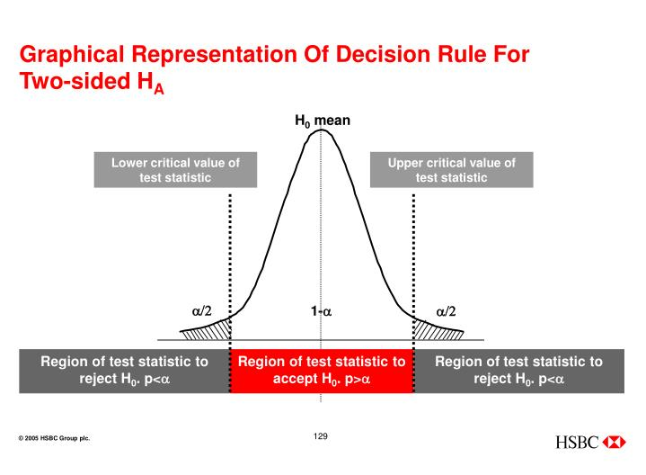 Graphical Representation Of Decision Rule For