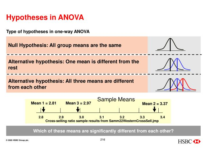 Type of hypotheses in one-way ANOVA