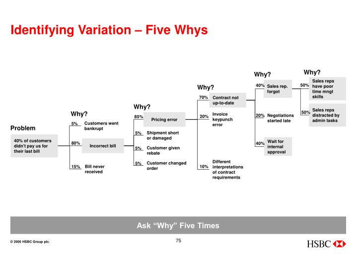 Identifying Variation – Five Whys