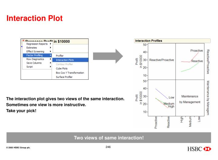 Interaction Plot