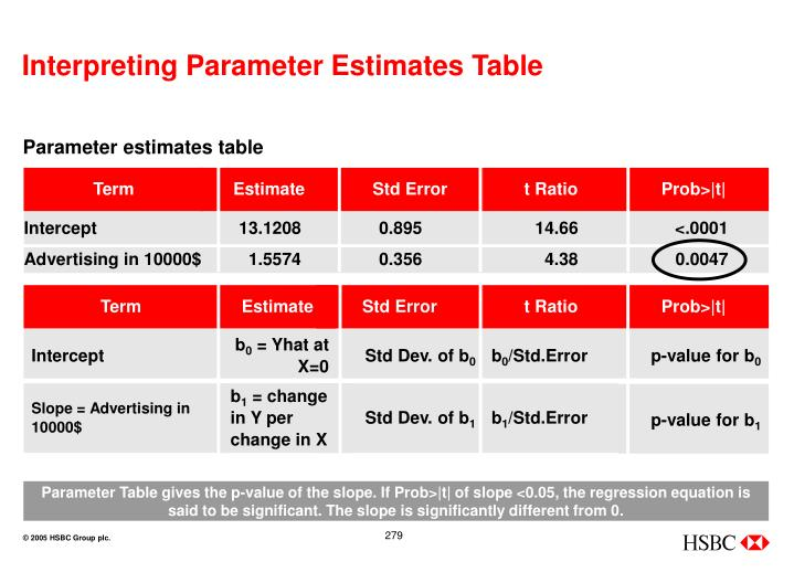 Interpreting Parameter Estimates Table