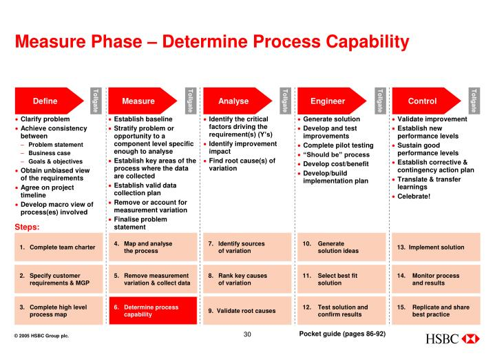 Measure Phase – Determine Process Capability