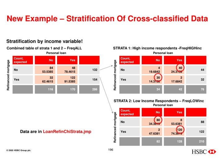 New Example – Stratification Of Cross-classified Data