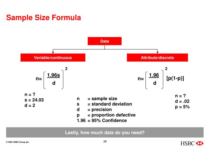 Sample Size Formula