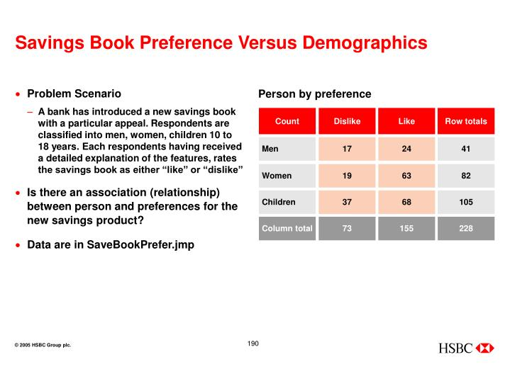 Savings Book Preference Versus Demographics