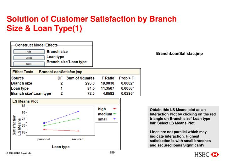 Solution of Customer Satisfaction by Branch Size & Loan Type(1)