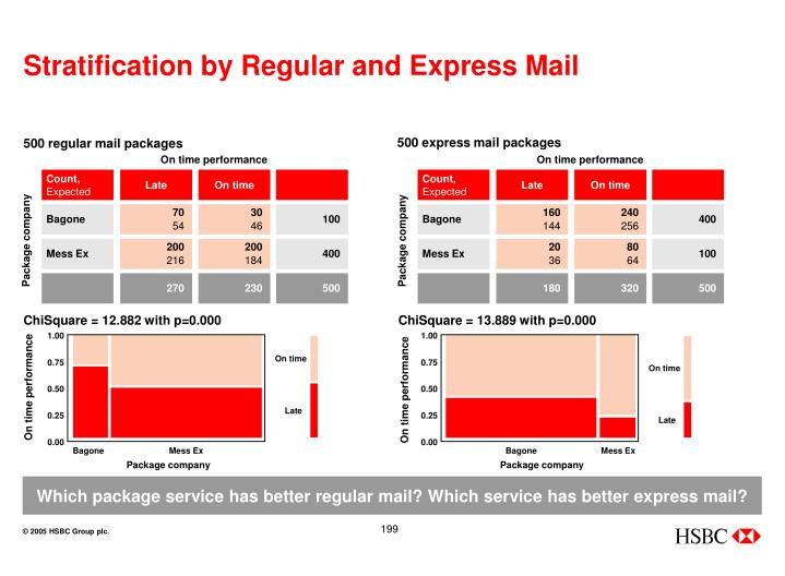 Stratification by Regular and Express Mail
