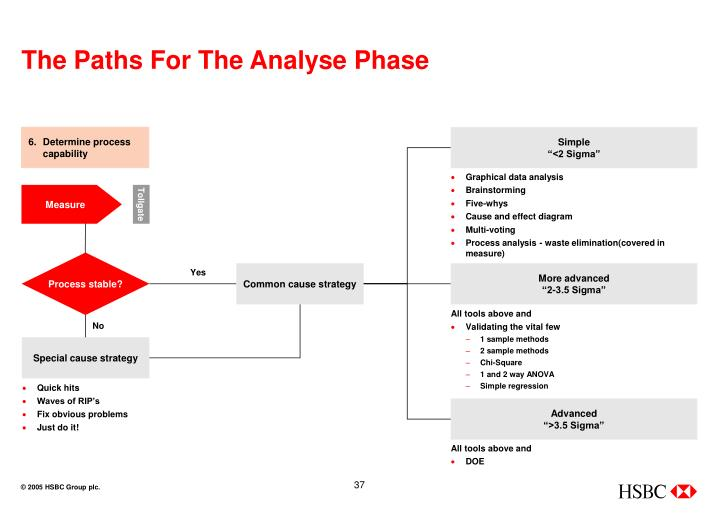 The Paths For The Analyse Phase