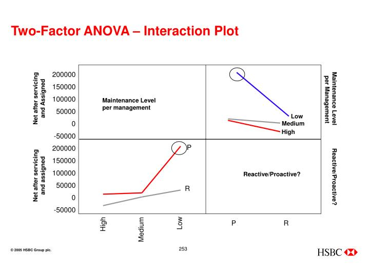 Two-Factor ANOVA – Interaction Plot