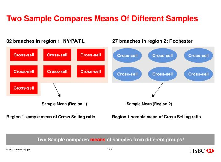 Two Sample Compares Means Of Different Samples