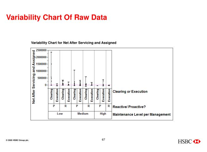 Variability Chart Of Raw Data