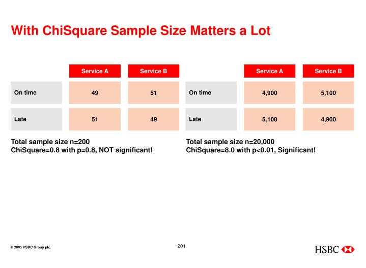 With ChiSquare Sample Size Matters a Lot