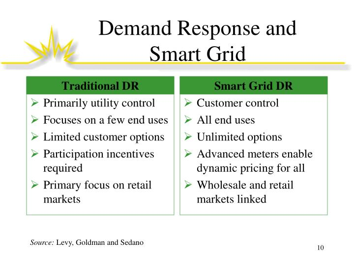 Demand Response and Smart Grid