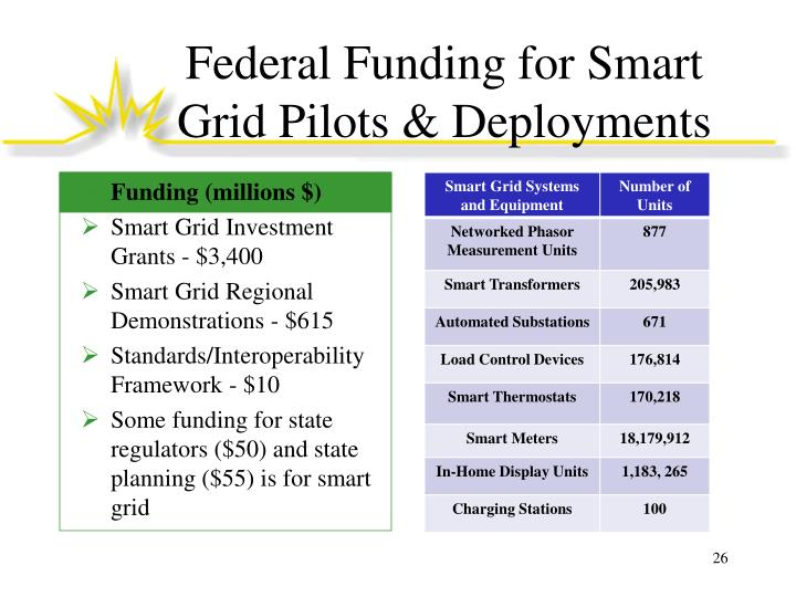 Federal Funding for Smart Grid Pilots & Deployments
