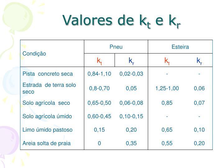 Valores de k