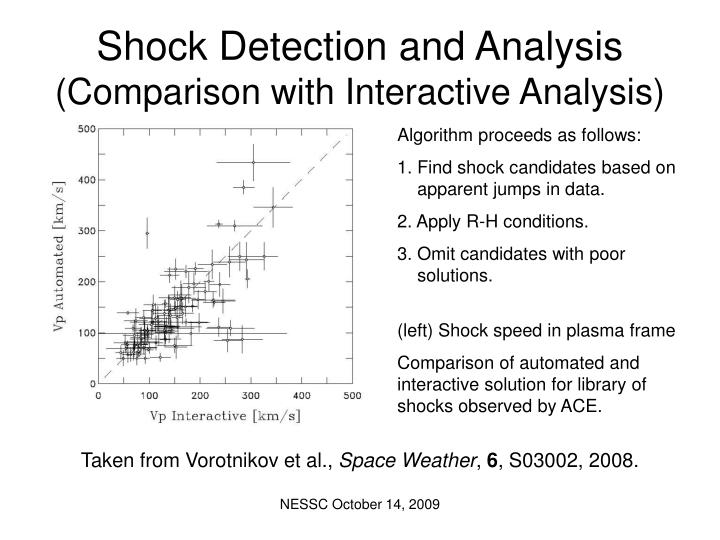 Shock detection and analysis comparison with interactive analysis
