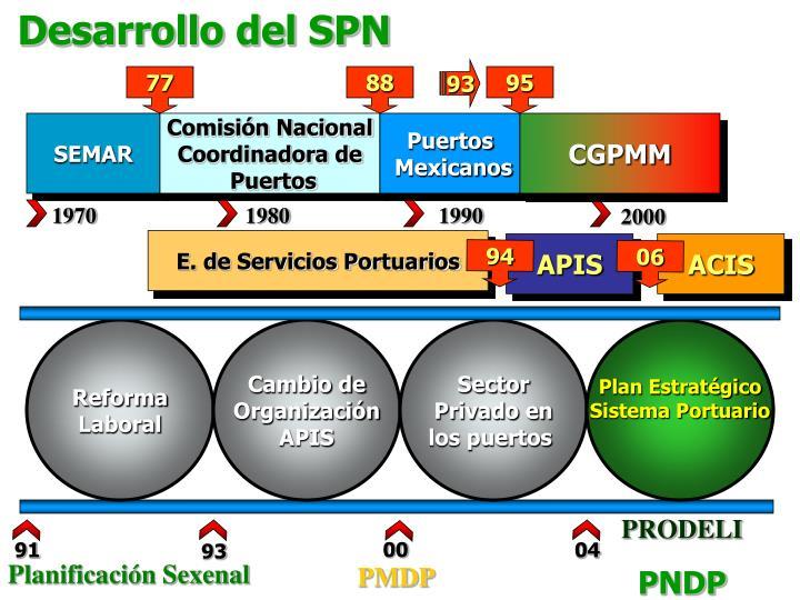 Desarrollo del SPN
