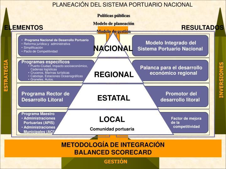 PLANEACIÓN DEL SISTEMA PORTUARIO NACIONAL