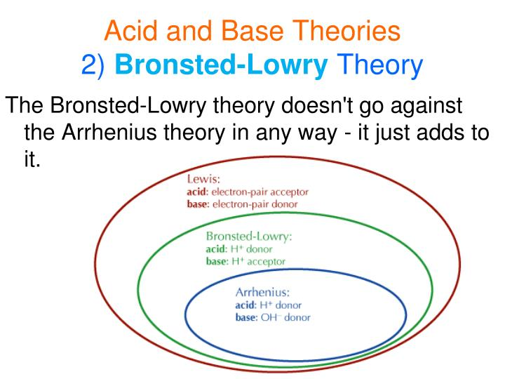 Acid and Base Theories