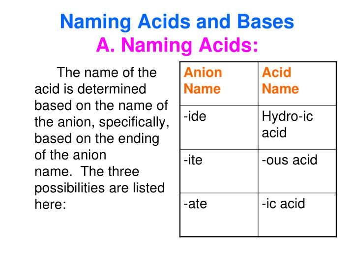 Naming Acids and Bases