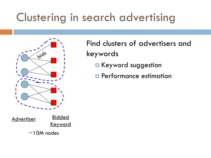 Clustering in search advertising