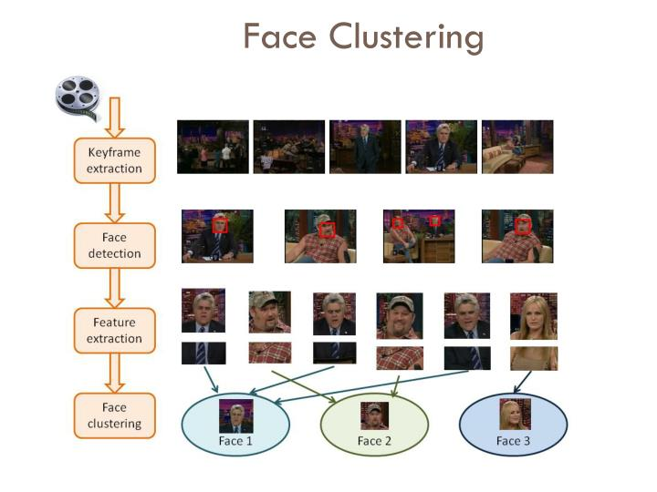Face Clustering