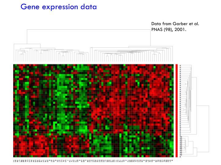 Gene expression data