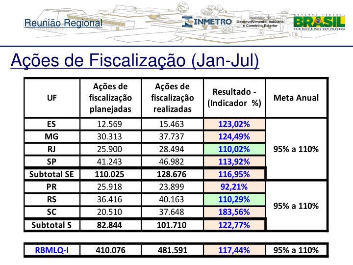 Ações de Fiscalização (Jan-Jul)
