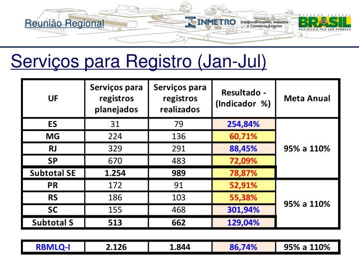 Serviços para Registro (Jan-Jul)