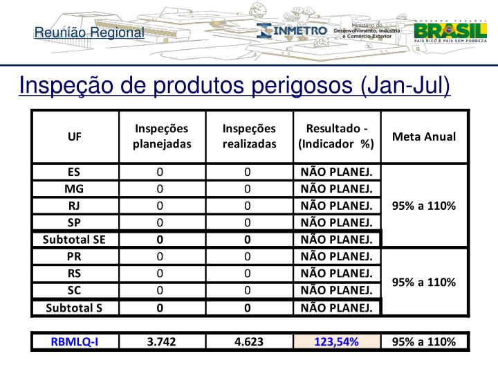 Inspeção de produtos perigosos (Jan-Jul)