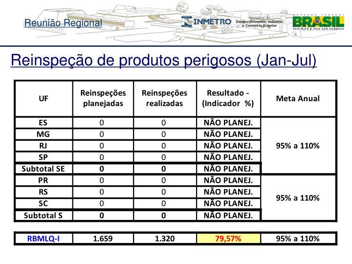 Reinspeção de produtos perigosos (Jan-Jul)