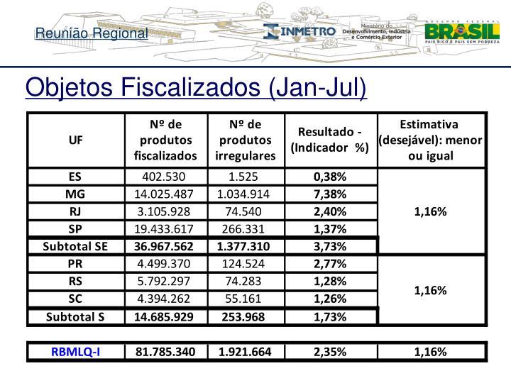 Objetos Fiscalizados (Jan-Jul)