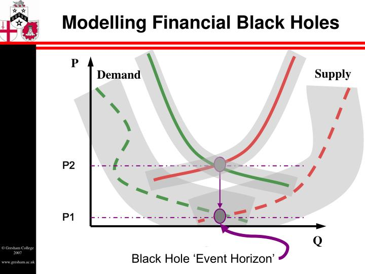 Modelling Financial Black Holes