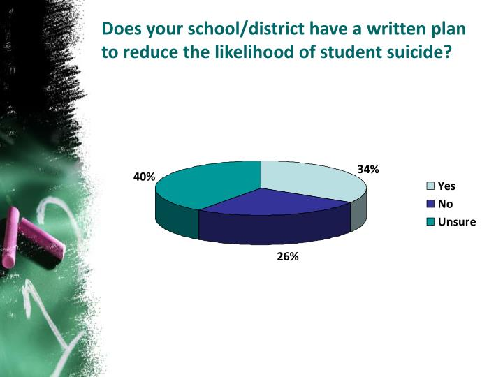 Does your school/district have a written plan to reduce the likelihood of student suicide?