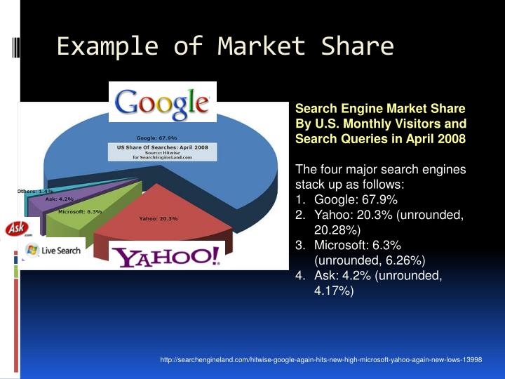 Example of Market Share